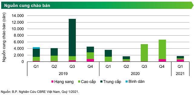 """Giá căn hộ TP Hồ Chí Minh sẽ tiếp tục """"lập đỉnh"""" trong năm nay? - Ảnh 2"""