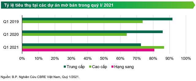 """Giá căn hộ TP Hồ Chí Minh sẽ tiếp tục """"lập đỉnh"""" trong năm nay? - Ảnh 3"""