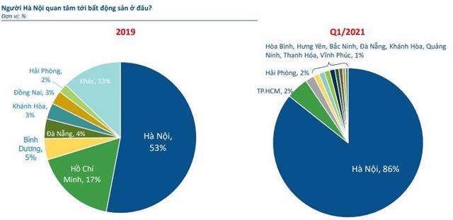 """Xu hướng """"Nam tiến"""" không còn, nhà đầu tư chuyển hướng về thị trường Hà Nội - Ảnh 2"""