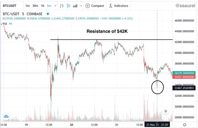 Sự hoảng loạn bao trùm thị trường tiền số, Bitcoin tiếp tục lao dốc - Ảnh 1