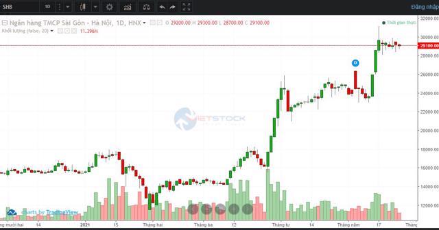 Diễn biến cố phiếu SHB từ đầu năm đến nay.