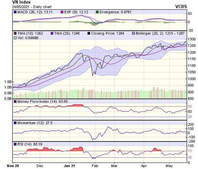 Thị trường chứng khoán 24/05: VN-Index tiến sát mốc 1.300, tín hiệu kỹ thuật rất tích cực - Ảnh 1