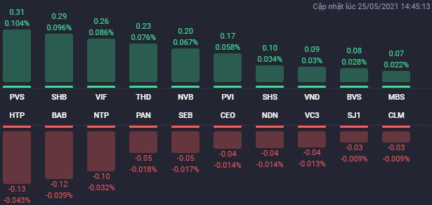 VN-Index vượt 1.300 điểm trong phiên 25/5, cổ phiếu BĐS phân hóa trở lại - Ảnh 2