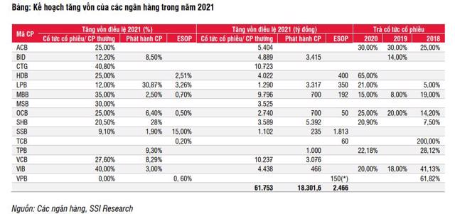 Cuộc đua tăng vốn ngành ngân hàng đã 'ngã ngũ'? - Ảnh 1