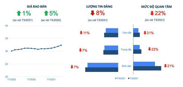Biến động giá bán, lượng tin đăng và mức độ quan tâm đến thị trường chung cư Hà Nội. Nguồn: Batdongsan.com.vn