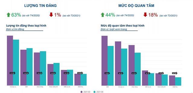 Mức độ quan tâm BĐS trong tháng 4 giảm mạnh so với tháng 3/2021. Nguồn: Batdongsan.com.vn.
