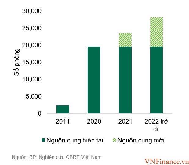 Trong năm 2021, riêng thị trường Khánh Hoà sẽ đón thêm khoảng 4.000 phòng khách sạn 4 – 5 sao.