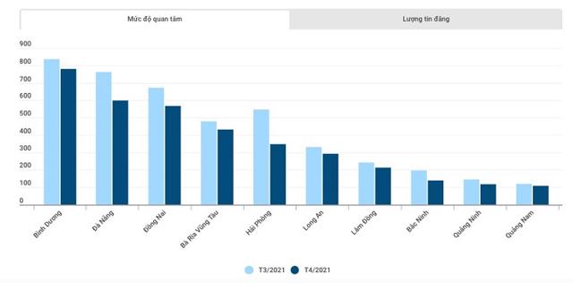 Mức độ quan tâm bất động sản nhiều tỉnh thành sụt giảm trong tháng 4/2021. Nguồn: Báo cáo thị trường bất động sản tháng 4/2021 của Batdongsan.com.vn