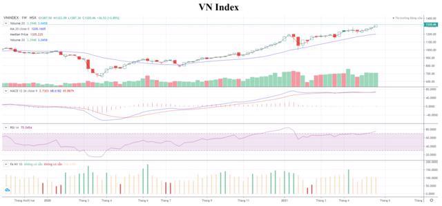 HNX Index (đồ thị tuần) diễn biến tương tự VN-Index. Xu hướng đi lên vẫn đang là chủ đạo nhưng đà tăng đã bắt đầu giảm tốc và chỉ số nhiều khả năng sẽ ghi nhận những nhịp rung lắc mạnh hơn trong tuần sau. Ngưỡng hỗ trợ gần nhất: 270 điểm