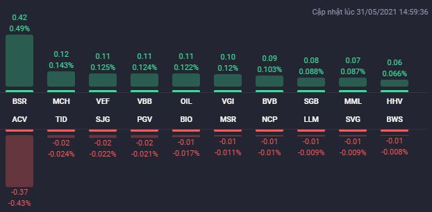 Các cổ phiếu ảnh hưởng lớn nhất đến UPCoM-Index. Nguồn: Fialda.