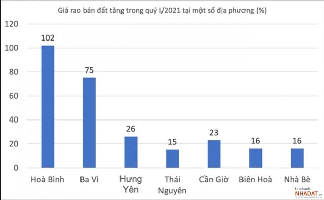 Giá rao bán đất tăng trong quý I/2021 tại một số địa phương.