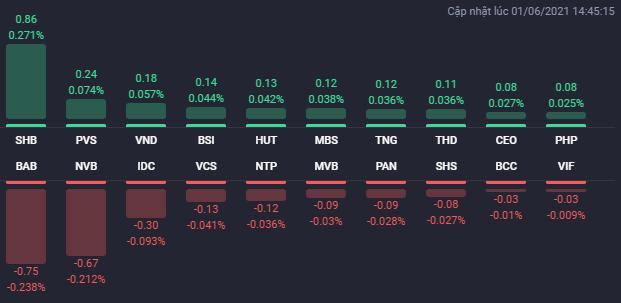 Các cổ phiếu ảnh hưởng lớn nhất đến HNX-Index. Nguồn: Fialda.