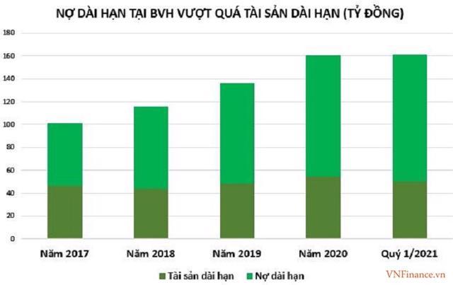 Mảng hoạt động chính khác của tập đoàn Bảo Việt là ngân hàng cũng ghi nhậnkết quả cũng rất khiêm tốn.
