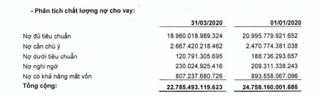 Tính đến 31/3/2021, tỷ lệ nợ xấu tại BaoVietBank ở mức 5,1% (nguồn: BCTC hợp nhất quý 1/2021)
