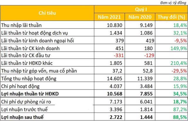 Kết quả kinh doanh quý I/2021 BIDV (Nguồn: Tổng hợp từ BCTC của BIDV)