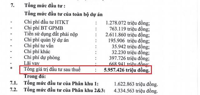 Tổng mức đầu tư dự án KĐT Nam Vĩnh Yên (giai đoạn 1) cũng được tăng vốn đầu tư lên 5.957 tỷ đồng. Nguồn: Tài liệu ĐHĐCĐ thường niên 2021 của DIG.