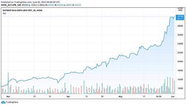 Diễn biến giá cổ phiếu LPB trong 3 tháng trở lại đây.