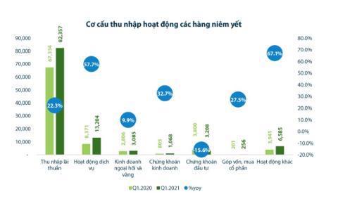 Doanh nghiệp nặng gánh và lợi nhuận ngân hàng: Những nỗi lo - Ảnh 1