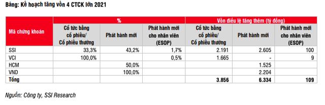 Trong nửa đầu quý II/2021, doanh số giao dịch thị trường tăng 22% so với quý trước và tăng 306% so với cùng kỳ.