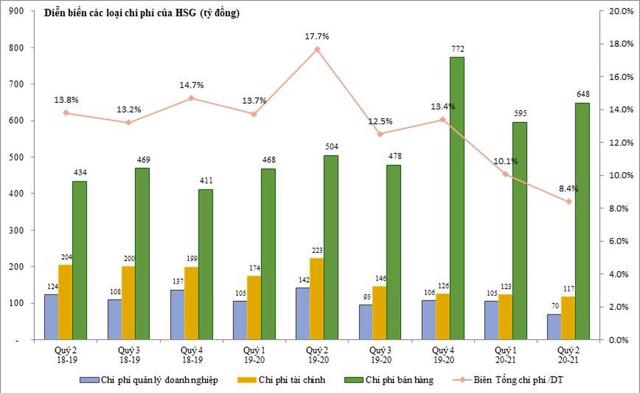 Định giá cổ phiếu Hoa Sen Group HSG ở mức hấp dẫn - Ảnh 3