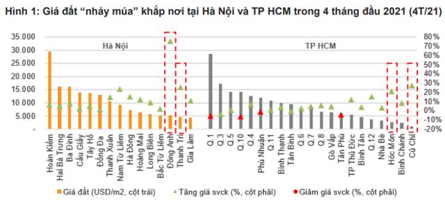"""Giá đất """"nhảy múa"""" khắp nơi tại Hà Nội và TP HCM trong 4 tháng đầu 2021"""