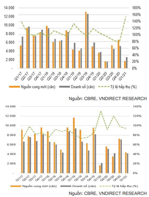 Lượng căn hộ tiêu thụ tại TP.HCM (trên) và Hà Nội (dưới)