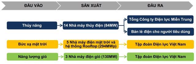 Định giá lần đầu cổ phiếu GEG: Triển vọng từ các dự án năng lượng tái tạo - Ảnh 3