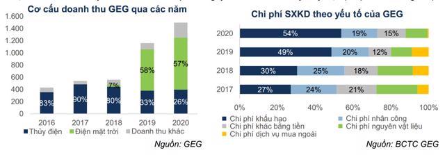 Định giá lần đầu cổ phiếu GEG: Triển vọng từ các dự án năng lượng tái tạo - Ảnh 4