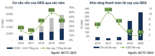 Định giá lần đầu cổ phiếu GEG: Triển vọng từ các dự án năng lượng tái tạo - Ảnh 5