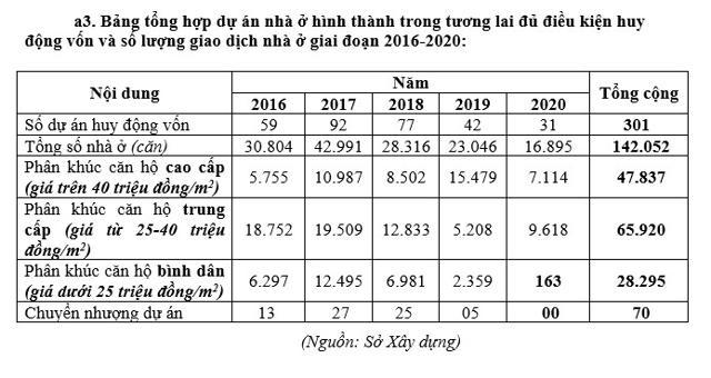 Diễn biến thị trường BĐS TP Hồ Chí Minh trong 5 năm qua - Ảnh 1