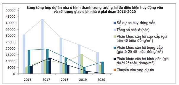 Nguồn: Hiệp hội Bất động sản thành phố Hồ Chí Minh (HoREA).