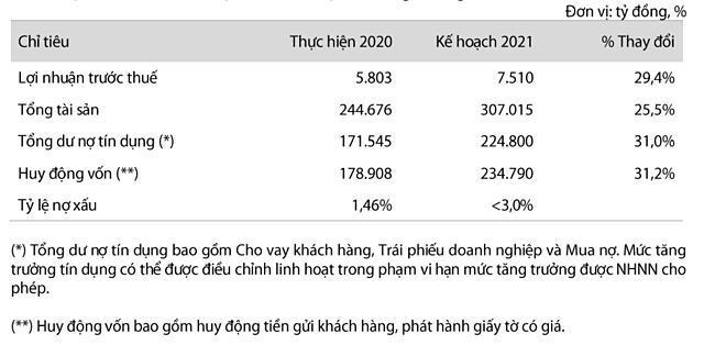 Kế hoạch VIB năm 2021. Nguồn:VIB.