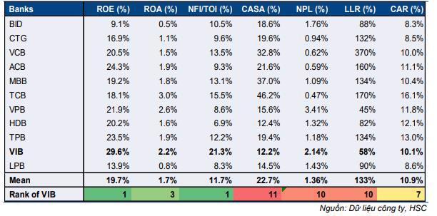Cổ phiếu VIB tăng mạnh: Kết quả kinh doanh là động lực hay 'game' của nhà đầu tư cổ phiếu? - Ảnh 1