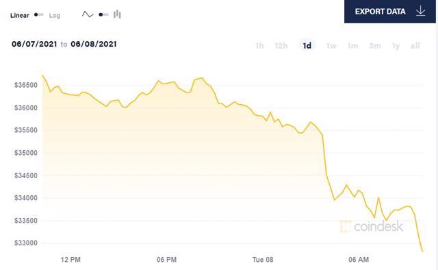 Các nhà đầu tư liên tục bán ròng, Bitcoin đã qua thời kỳ hoàng kim? - Ảnh 2