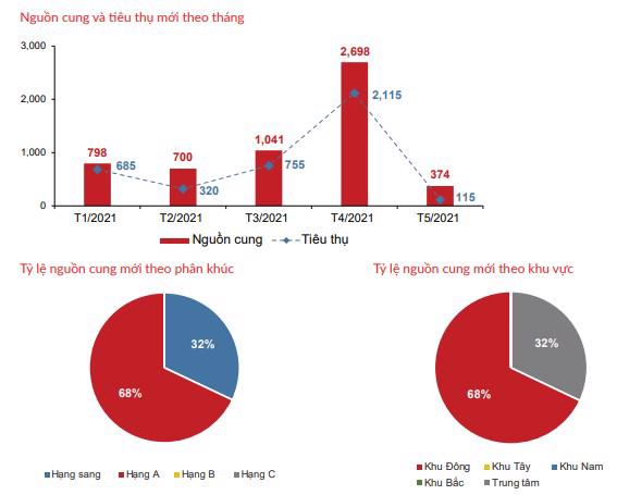 Nguồn cung và lượng tiêu thụ căn hộ tại TP Hồ Chí Minh trong 5 tháng đầu năm. (Nguồn: DKRA).