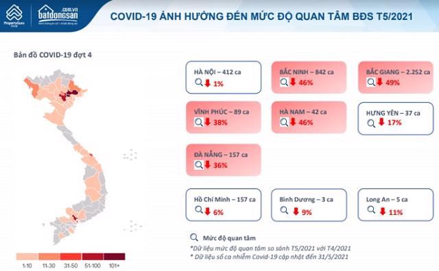 """Thị trường BĐS tháng 5/2021: Mức độ quan tâm tại các điểm """"nóng"""" Covid-19 giảm mạnh - Ảnh 1"""