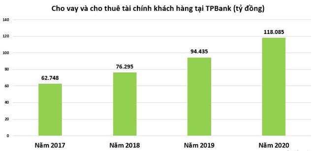 TPBank hút gần 5.000 tỷ trái phiếu trong vòng một tháng - Ảnh 1