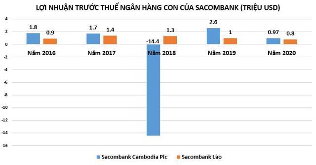 Sacombank và loạt 'công ty con' đang làm ăn ra sao trong mùa dịch? - Ảnh 2