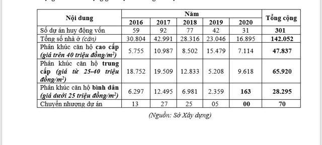 TP. HCM tiếp tục báo động tình trạng lệch pha cung - cầu, căn hộ cao cấp chiếm 57% trong 5 năm - Ảnh 1