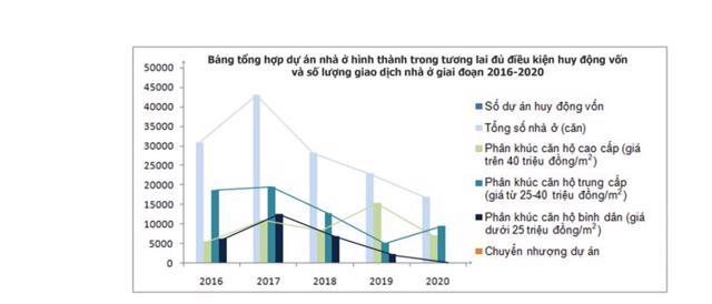 TP. HCM tiếp tục báo động tình trạng lệch pha cung - cầu, căn hộ cao cấp chiếm 57% trong 5 năm - Ảnh 2