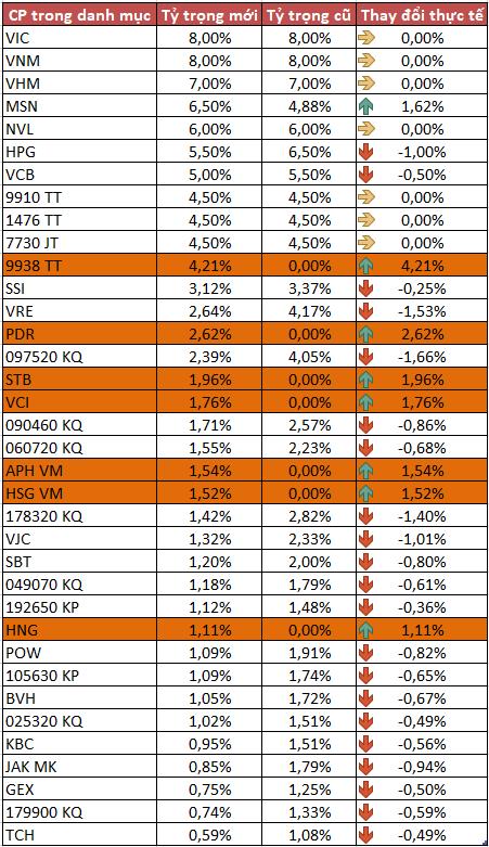 Quỹ ETF MV Index Solutions bổ sung danh mục cổ phiếu quý 2 với nhiều cổ phiếu mới - Ảnh 1