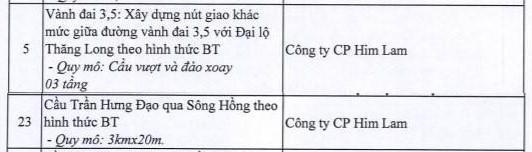 Nguồn: Tác giả cắt từ danh sách của Sở Kế hoạch & Đầu tư TP Hà Nội