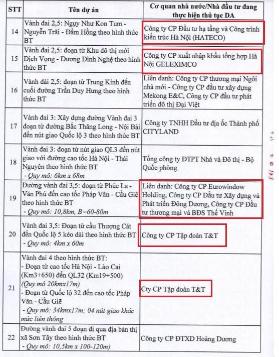 """""""Khai tử"""" loạt dự án BT tại Hà Nội, Him Lam """"tuột tay"""" nghìn ha đất vàng Thủ Đô - Ảnh 1"""
