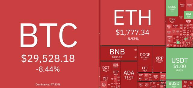 """Thị trường tiền ảo chao đảo khi Bitcoin """"thủng"""" mốc 30.000 USD, vốn hóa """"bốc hơi"""" 300 tỷ USD - Ảnh 1"""