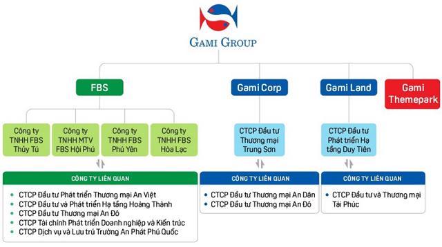Phác họa hệ sinh thái của Gami Group.