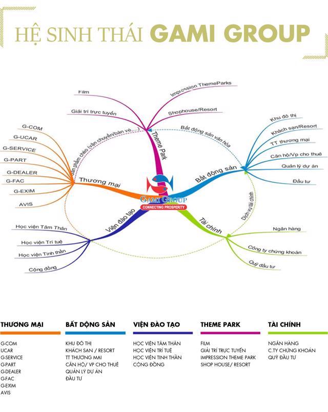 Quỹ đất 'khủng' và những tham vọng lớn của 'thế lực mới' Gami Group - Ảnh 1