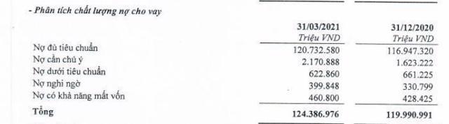 Nguồn: BCTC hợp nhất quý 1/2021 tại TPBank