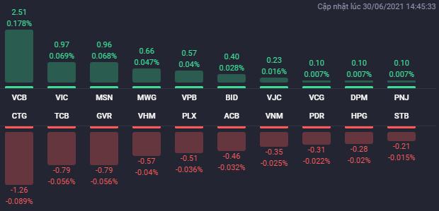 Các cổ phiếu ảnh hưởng lớn nhất đến VN-Index. (Nguồn: Fialda)