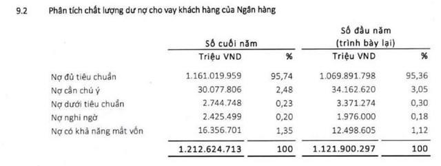Tổng nợ xấu tại Agribank. (Nguồn: BCTC hợp nhất năm 2020).