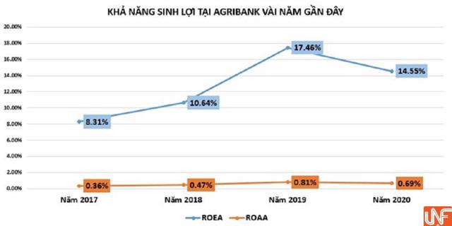 Lợi nhuận giảm, nhưng nhiều chỉ số Ngân hàng Agribank tăng ấn tượng - Ảnh 2